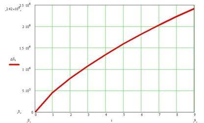 increase of entropy