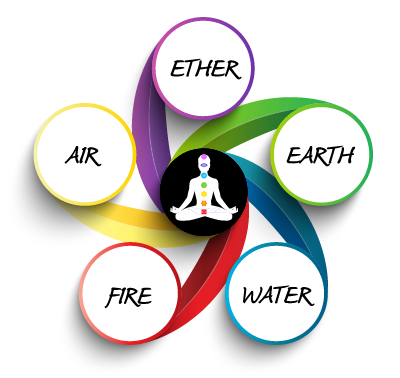 five-elements-of-life