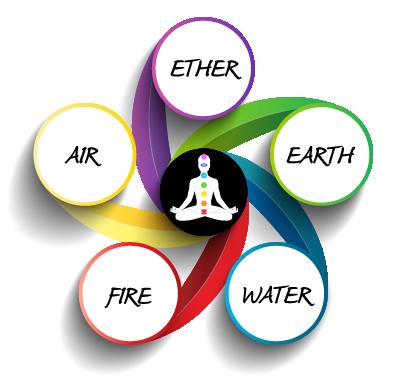 five-elements-of-life