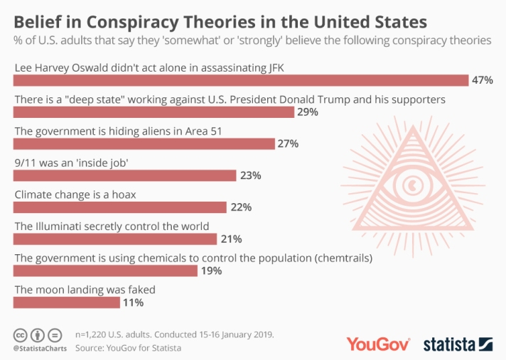 conspiracy theories 5